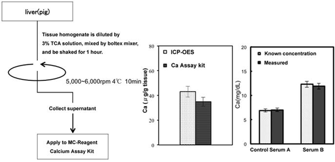 Calcium Ca Assay Kit For Cell Lysate Plasma Serum Urine Tissue